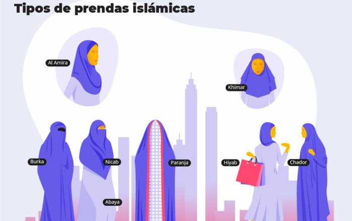 El velo islámico y su difícil relación con el mundo