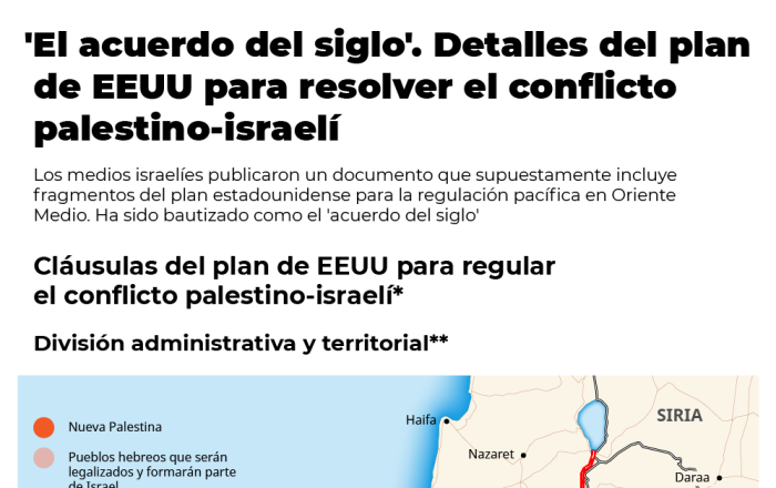 El 'acuerdo del siglo' de EEUU para Israel y Palestina