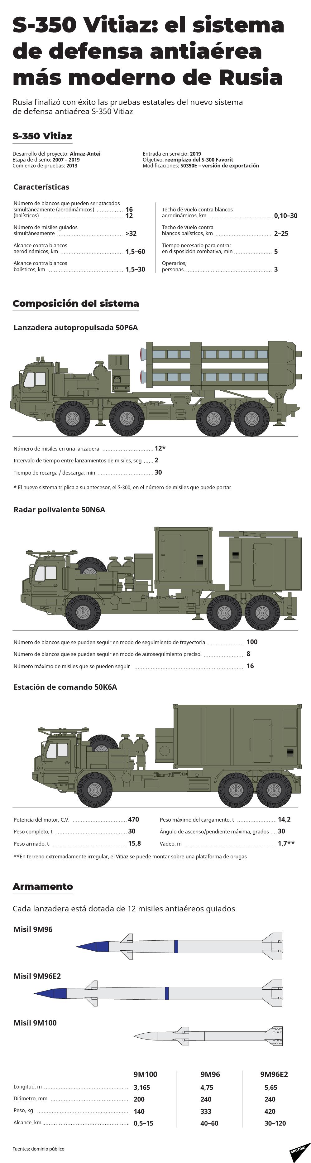 S-350 Vitiaz, el 'guardián' de los cielos rusos