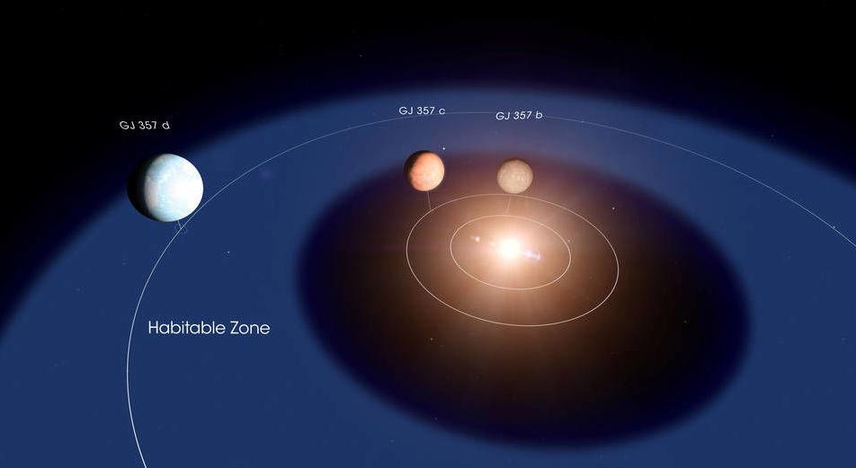 Los planetas alrededor de la estrella GJ 357
