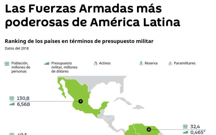 Conoce qué países de América Latina poseen las Fuerzas Armadas más poderosas a través de la infografía de Sputnik.