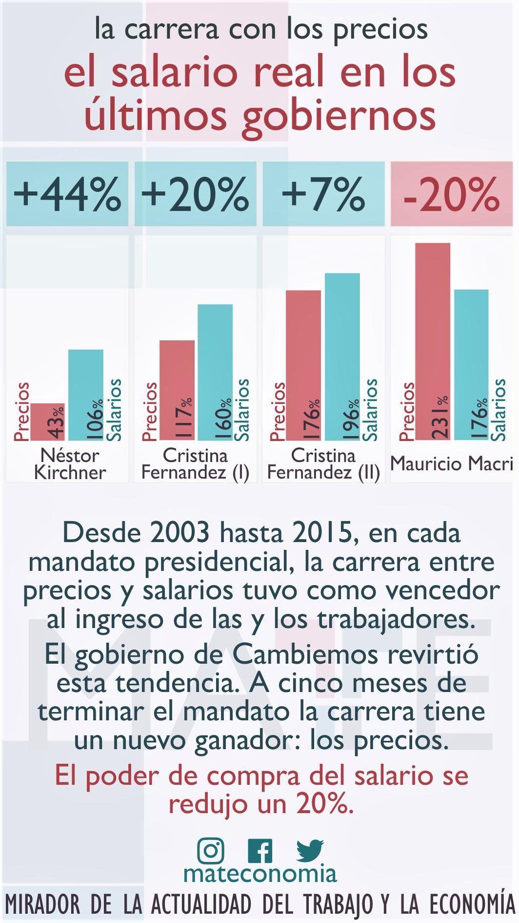 Visualización en porcentajes de la carrera con los precios y los salarios reales en Argentina, cortesía del Mirador de la Actualidad del Trabajo y la Economía