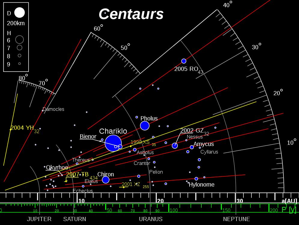 Los centauros son un tipo de cuerpos menores del sistema solar que se caracterizan por comportarse tanto como asteroides como cometas (de ahí su nombre). La mayoría de estos cuerpos se encuentra entre las órbitas de Júpiter y Neptuno.