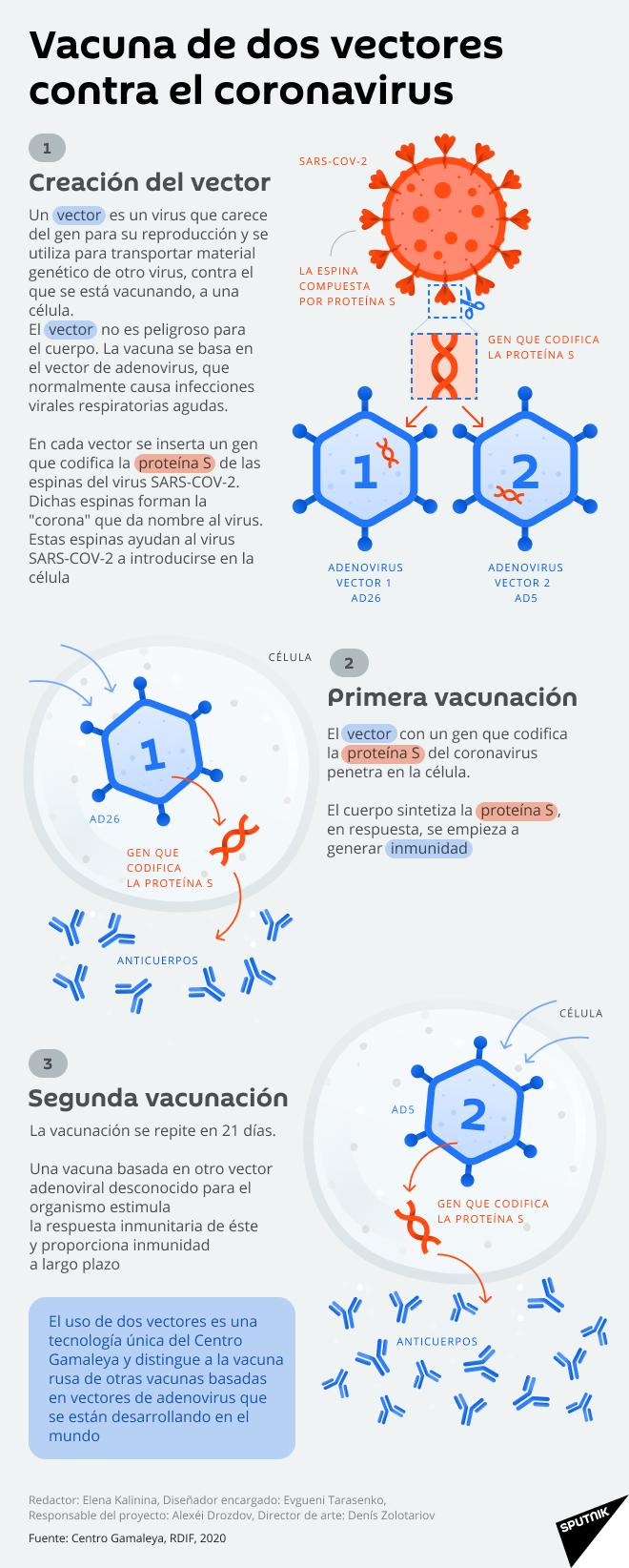 La vacuna rusa contra el COVID-19, en detalle - Sputnik Mundo
