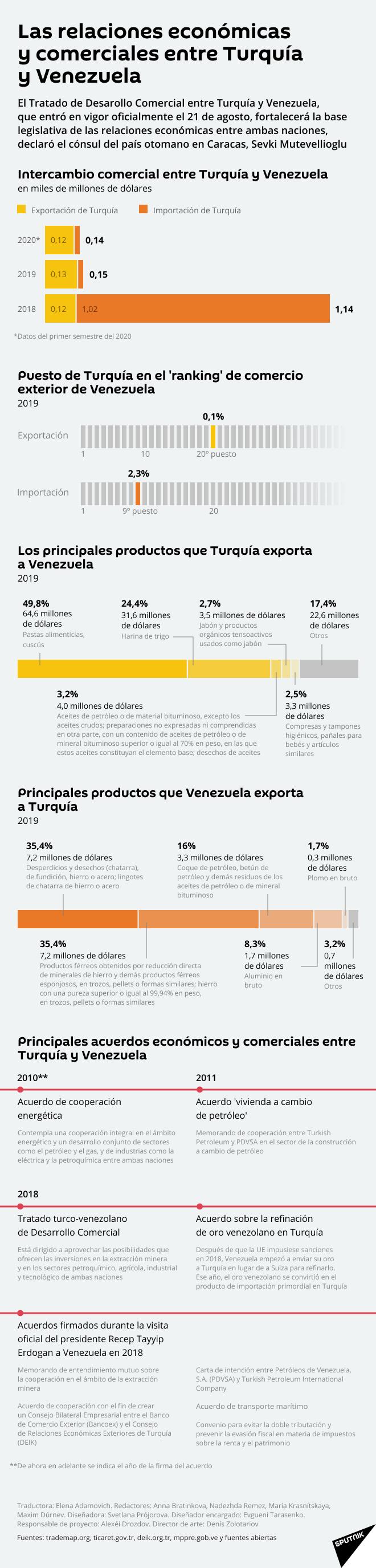 El nuevo Tratado de Desarrollo Comercial entre Turquía y Venezuela - Sputnik Mundo