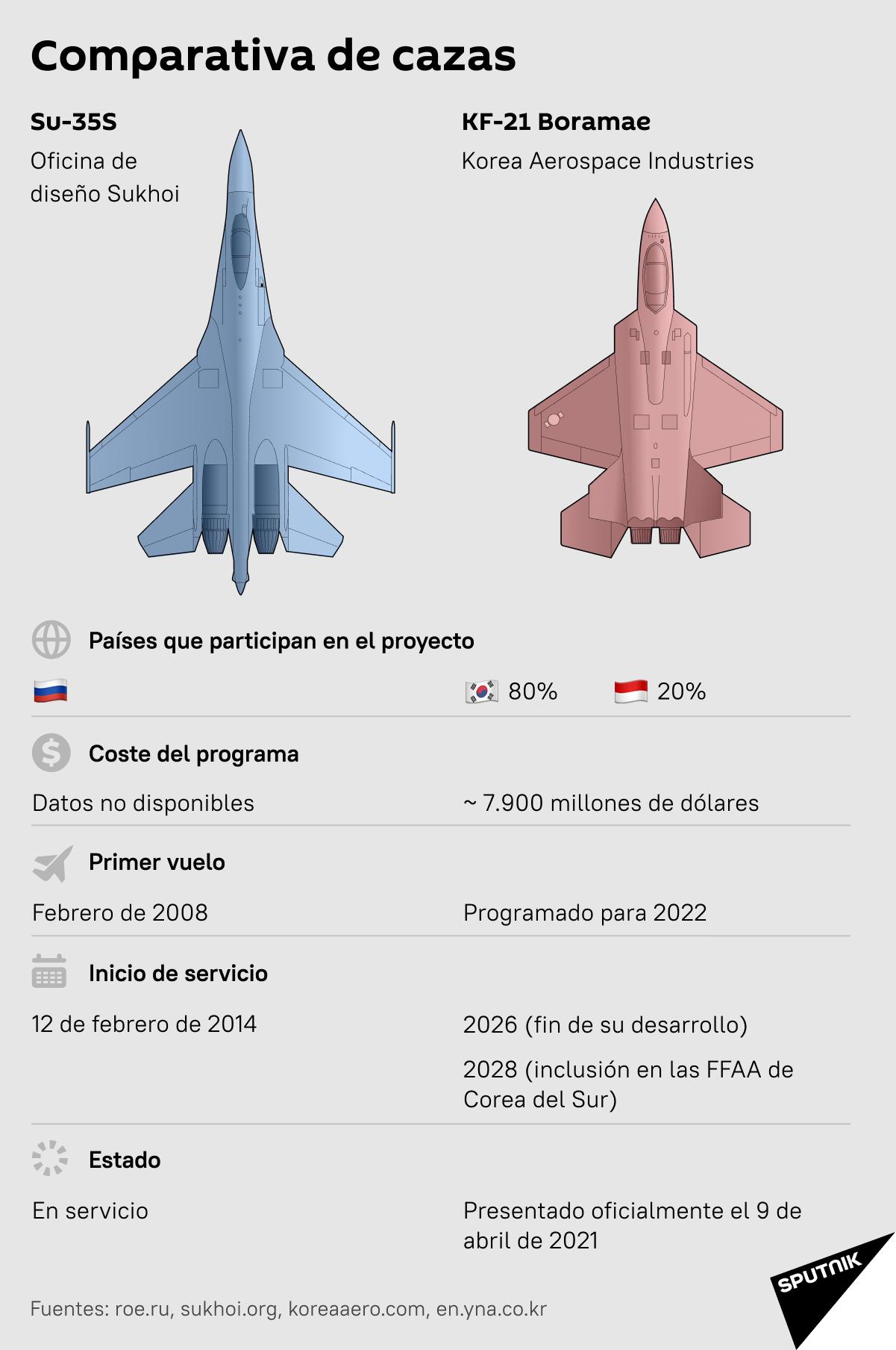 Comparativa del Su-35S y el KF-21 Boramae - Sputnik Mundo
