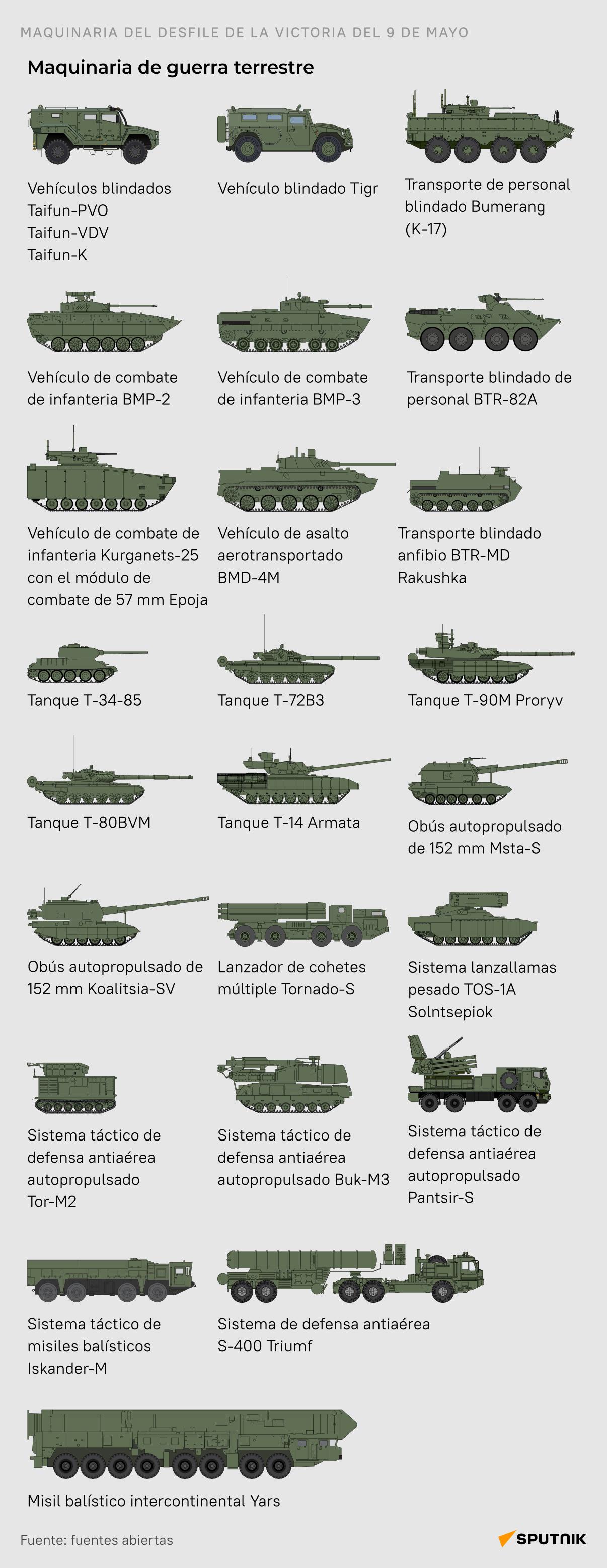 La maquinaria de guerra terrestre - Sputnik Mundo