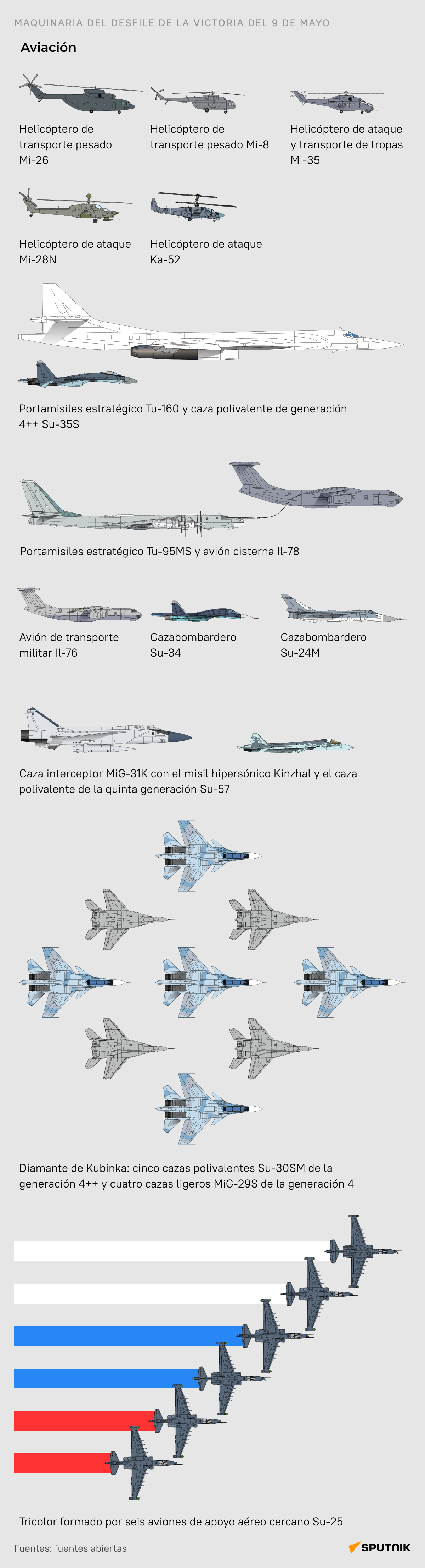 La parte aérea del desfile - Sputnik Mundo
