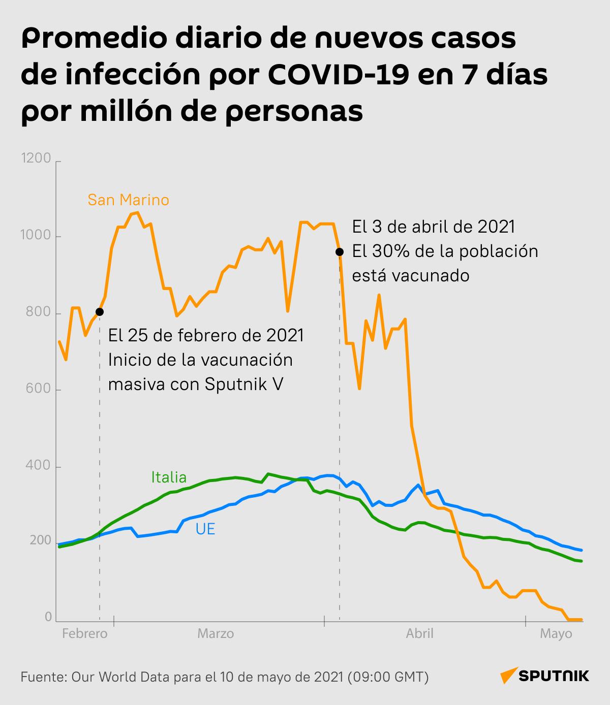 Los casos diarios de COVID-19 en San Marino a comparación con los de Italia y la UE - Sputnik Mundo