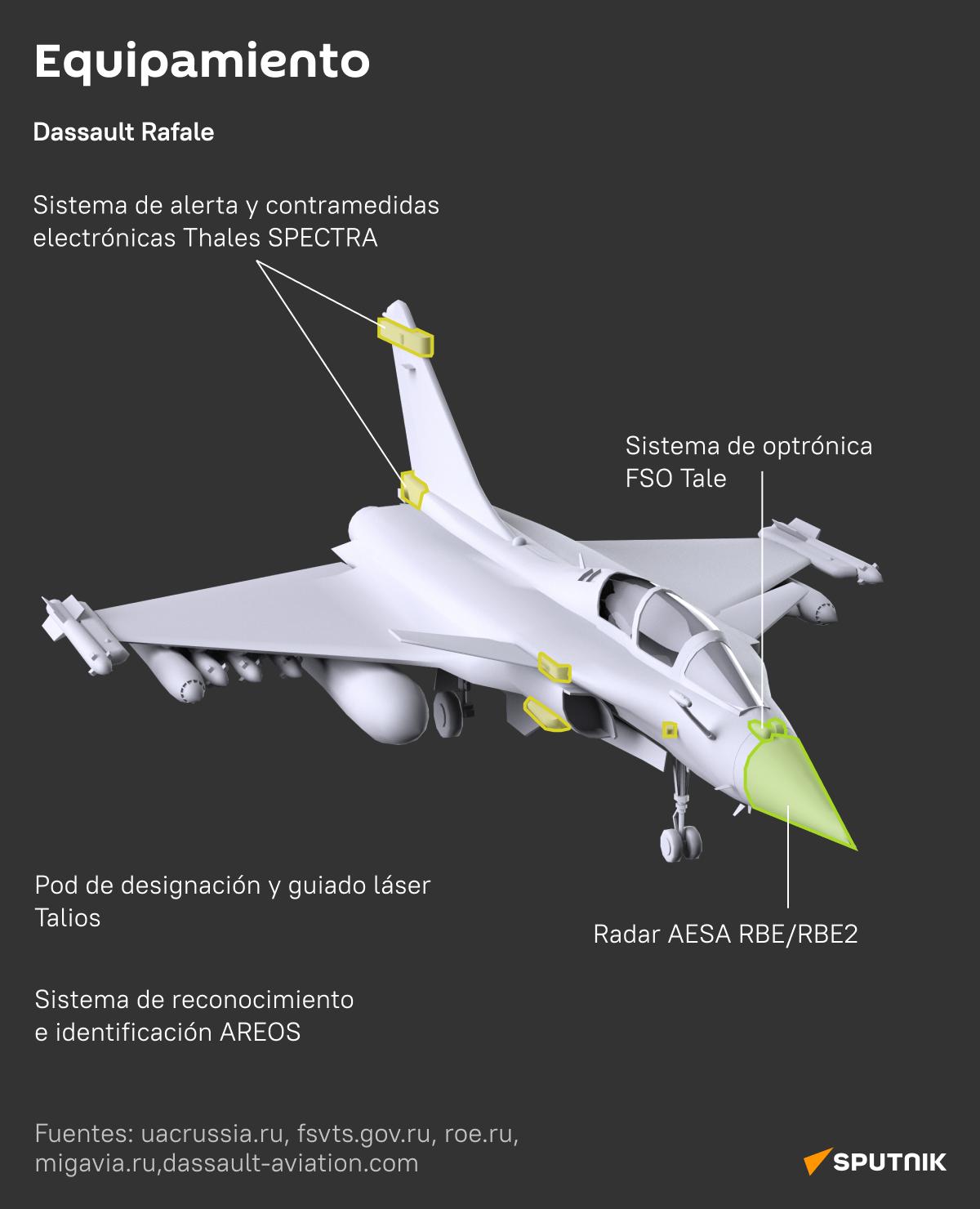 MiG-35 vs Dassault Rafale: los cazas ligeros de Rusia y Francia, al detalle  - Sputnik Mundo