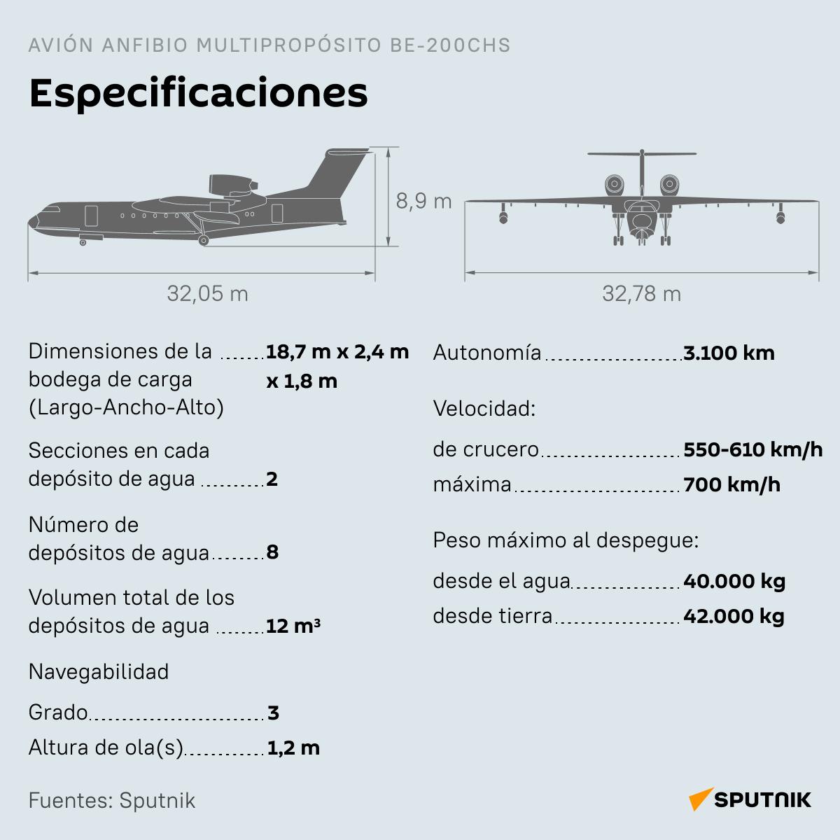 Be-200ChS, el avión ruso polivalente - Sputnik Mundo
