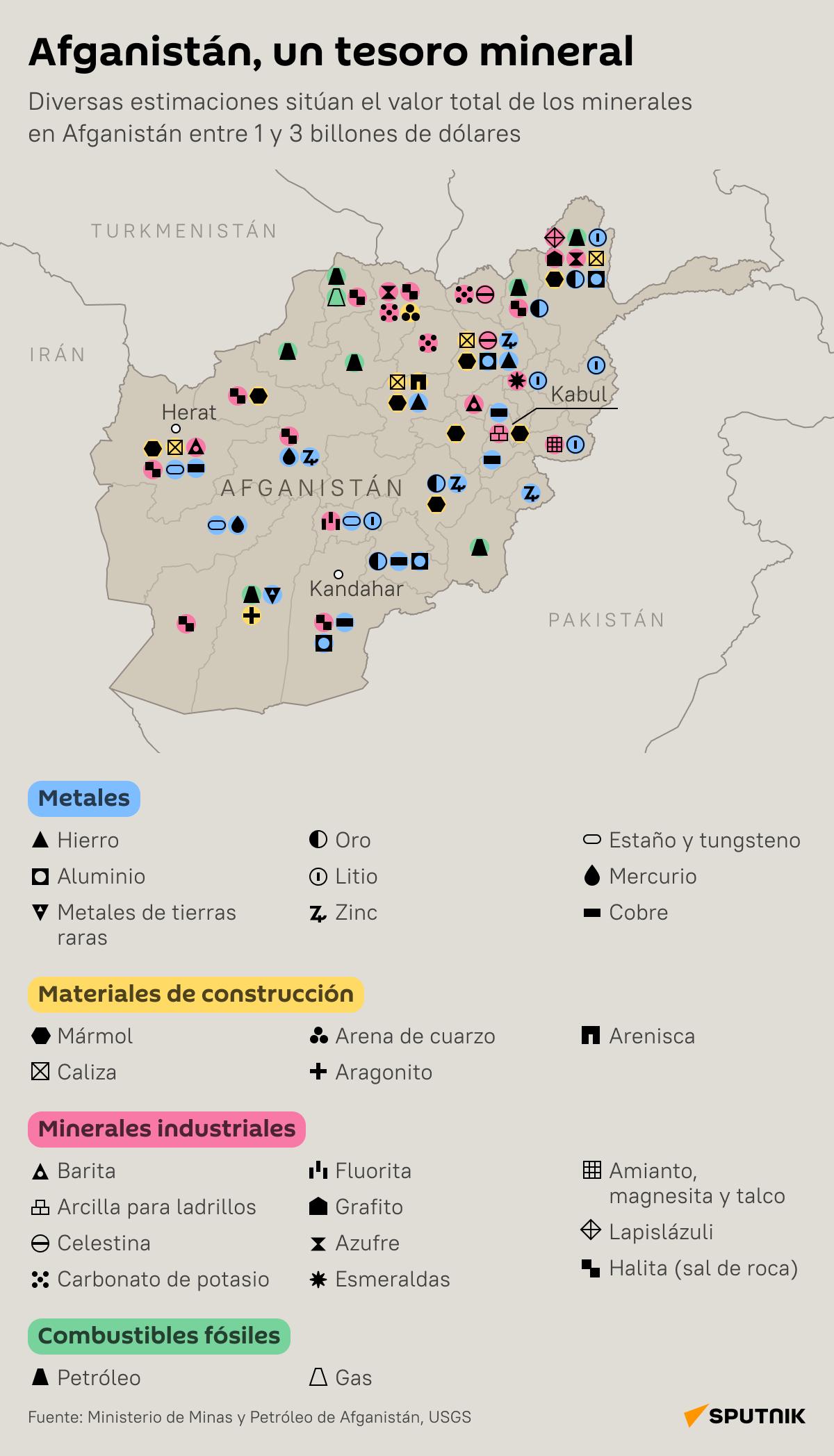 Afganistán, un tesoro mineral - Sputnik Mundo
