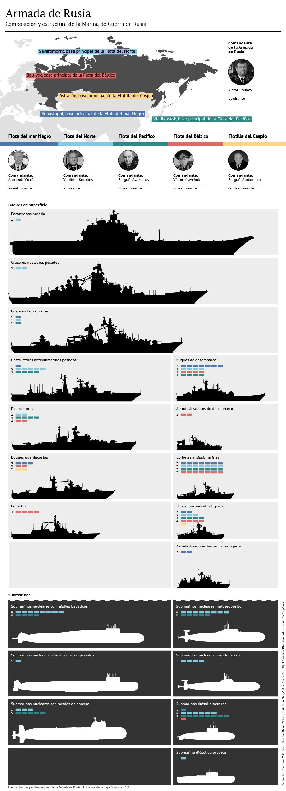 Armada de Rusia - Sputnik Mundo