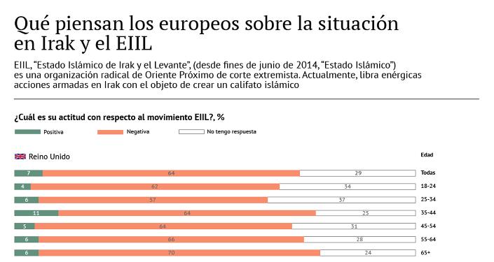 Qué piensan los europeos sobre la situación en Irak y el EIIL