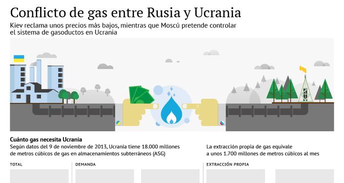 Conflicto de gas entre Rusia y Ucrania