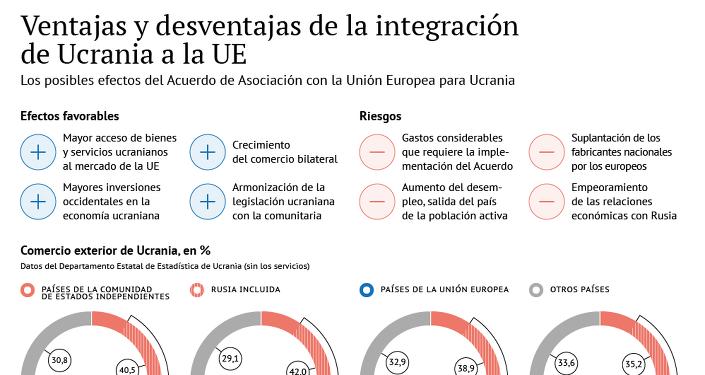 Ventajas y desventajas de la integración de Ucrania a la UE