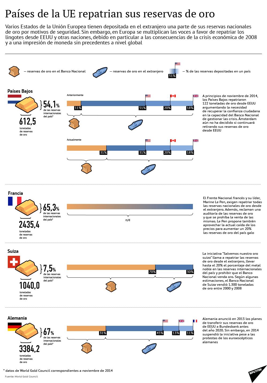 Países de la UE repatrian sus reservas de oro - Sputnik Mundo