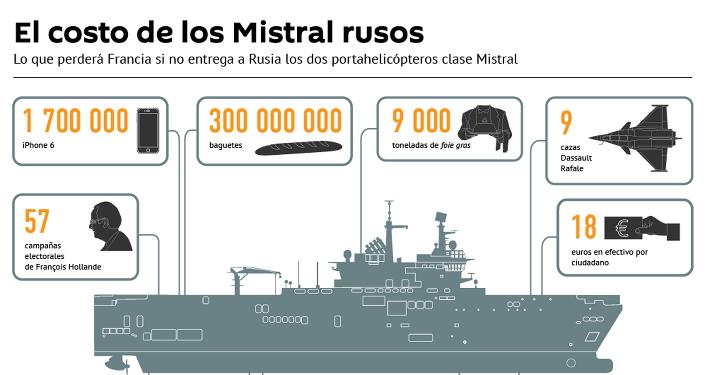El costo de los Mistral rusos
