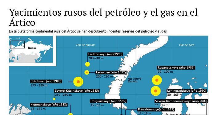 Yacimientos rusos del petróleo y el gas en el Ártico