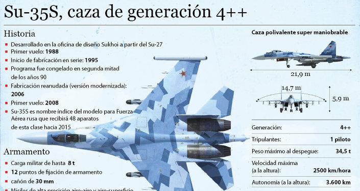 Su-35S, caza de generación 4++