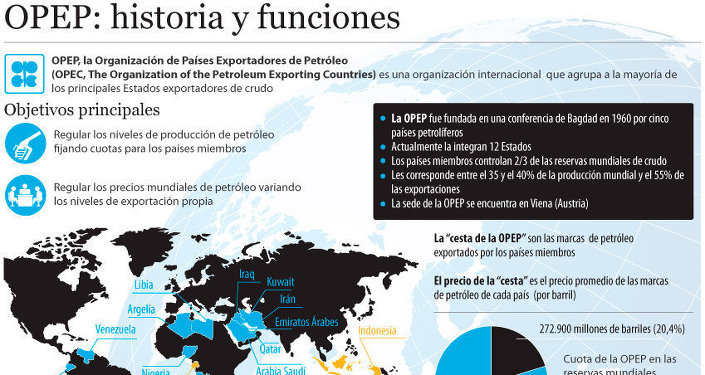 OPEP: historia y funciones