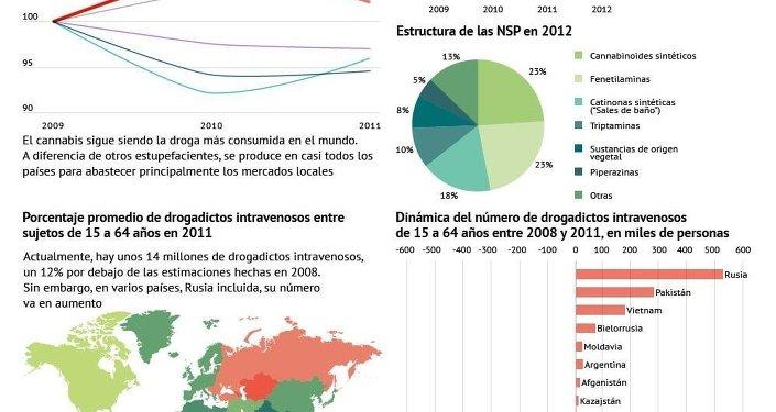 Panorama mundial del consumo y la producción de drogas