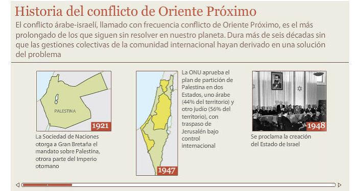 Historia del conflicto de Oriente Próximo