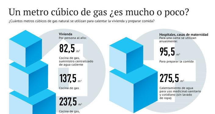 Un metro cúbico de gas ¿es mucho o poco?