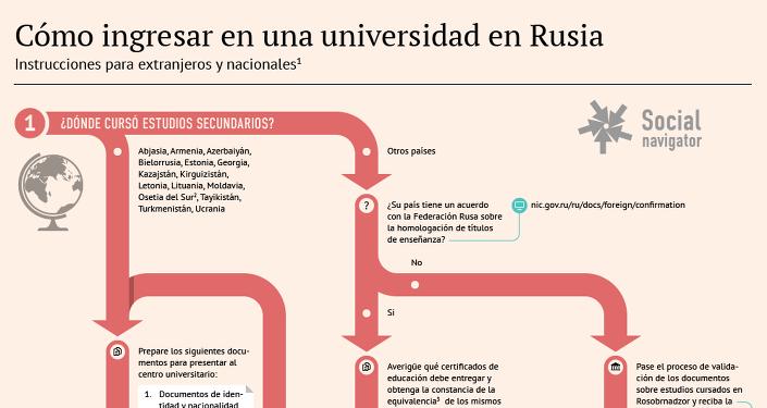 Cómo ingresar en una universidad en Rusia