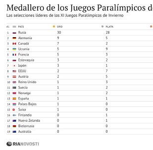 Medallero de los Juegos Paralímpicos de Sochi 2014