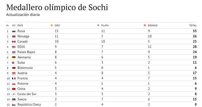 Medallero olímpico de Sochi 2014