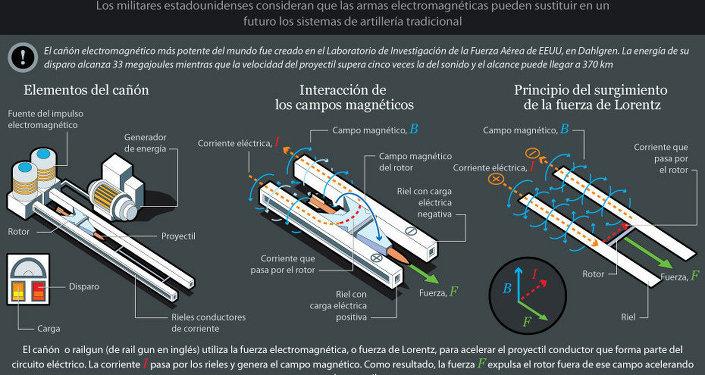 Cañón electromagnético, el arma del siglo XXI
