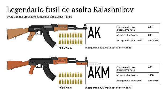 Legendario fusil de asalto Kalashnikov