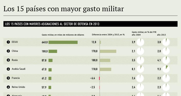 Los 15 países con mayor gasto militar
