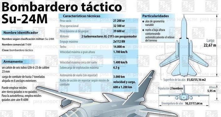 Bombardero táctico Su-24M