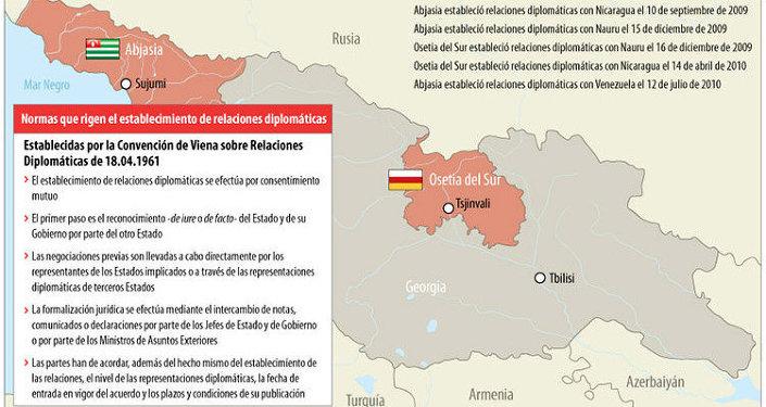 Relaciones diplomáticas entre Rusia, Abjasia y Osetia del Sur. Infografía