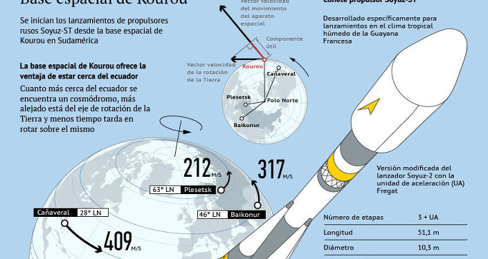 Base espacial de Kourou