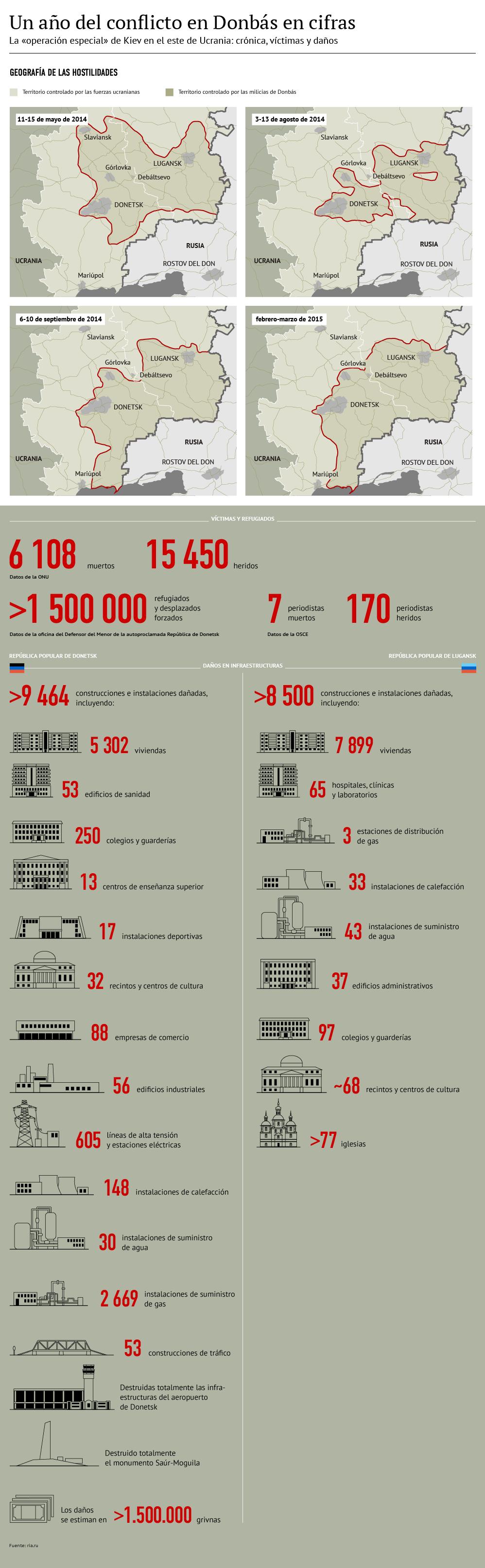 Un año del conflicto en Donbás en cifras