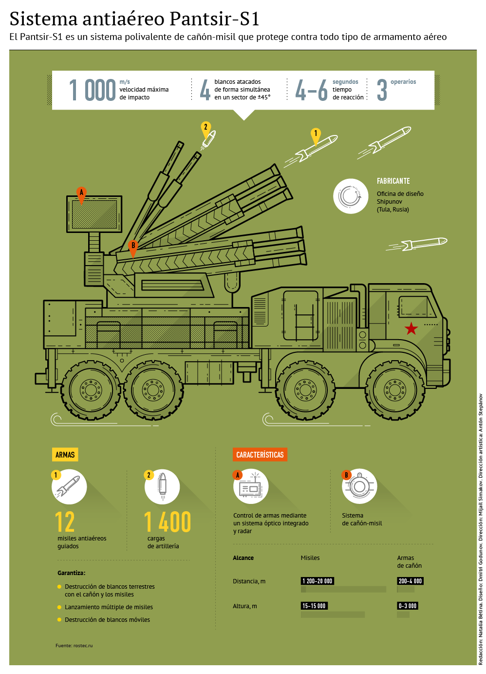 Sistema antiaéreo Pantsir-S1 - Sputnik Mundo