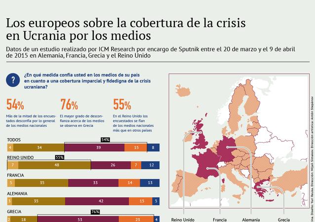 Los europeos sobre la cobertura de la crisis en Ucrania por los medios