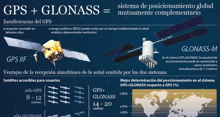 Ventajas de la interacción entre GPS y GLONASS