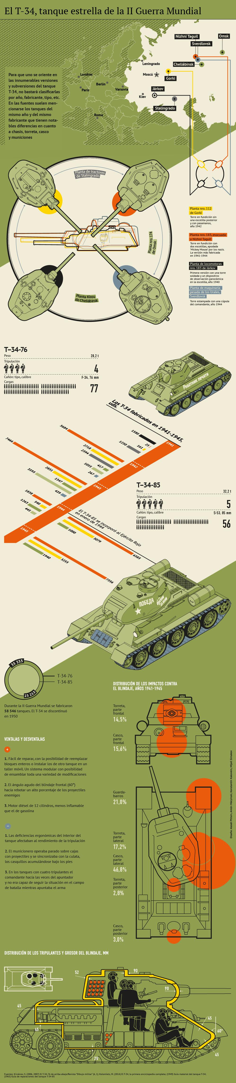 El T-34, tanque estrella de la II Guerra Mundial