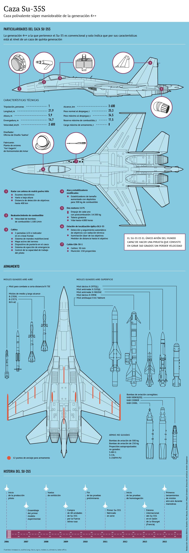 Caza polivalente Sukhoi Su-35 - Sputnik Mundo