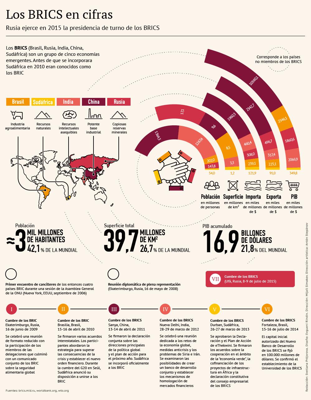 Los BRICS en cifras