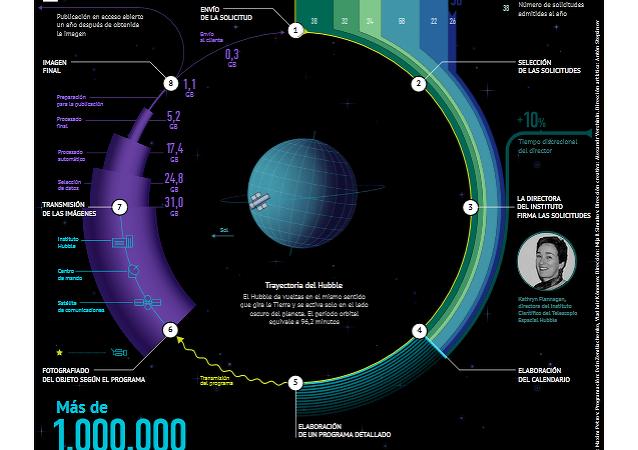 Cómo funciona el Hubble