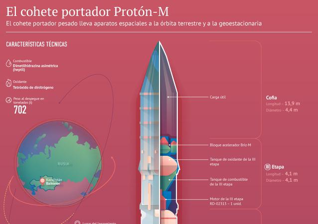 Características del cohete portador Proton-M