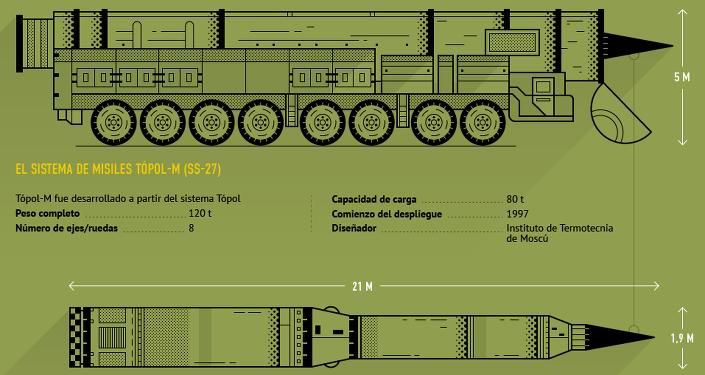 El sistema de misiles balísticos Tópol-M