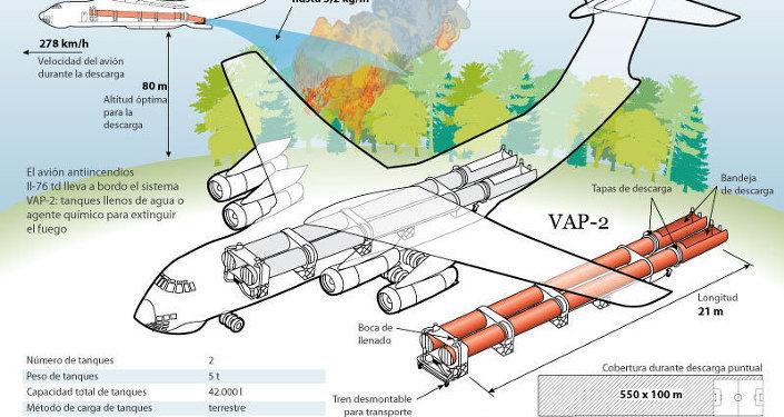 Avión antiincendios Il-76 td