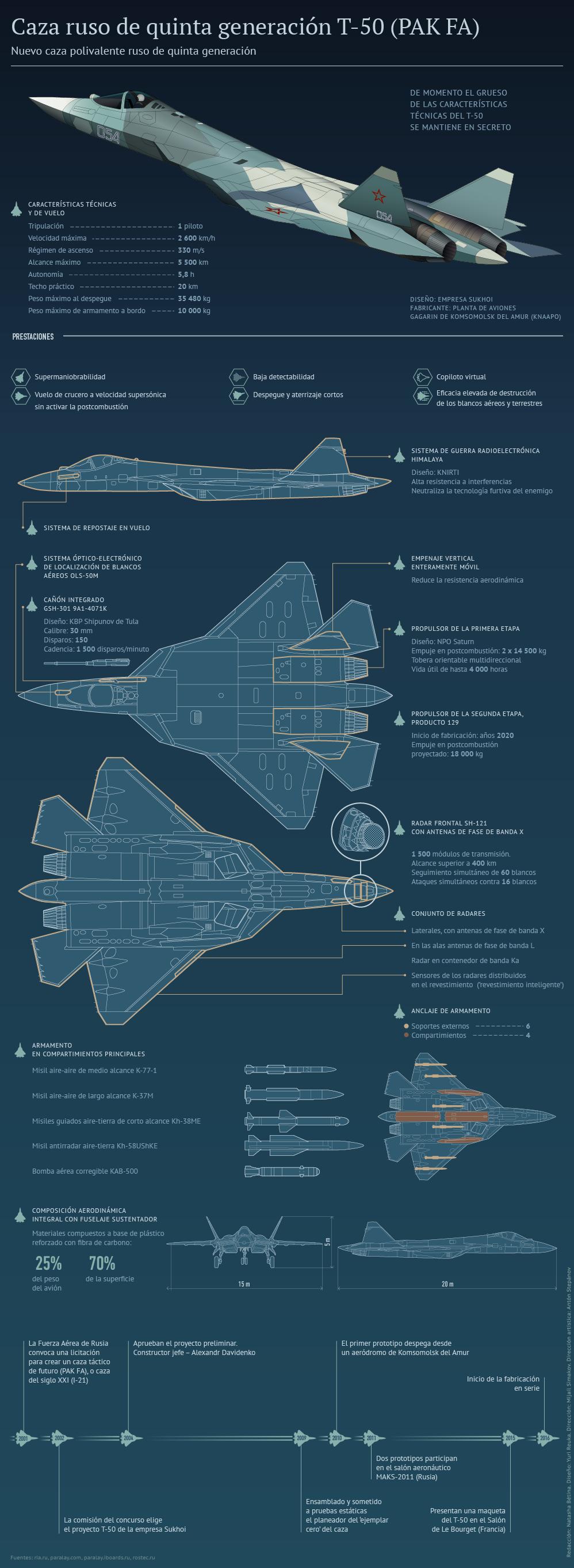El T-50, caza ruso de quinta generación - Sputnik Mundo