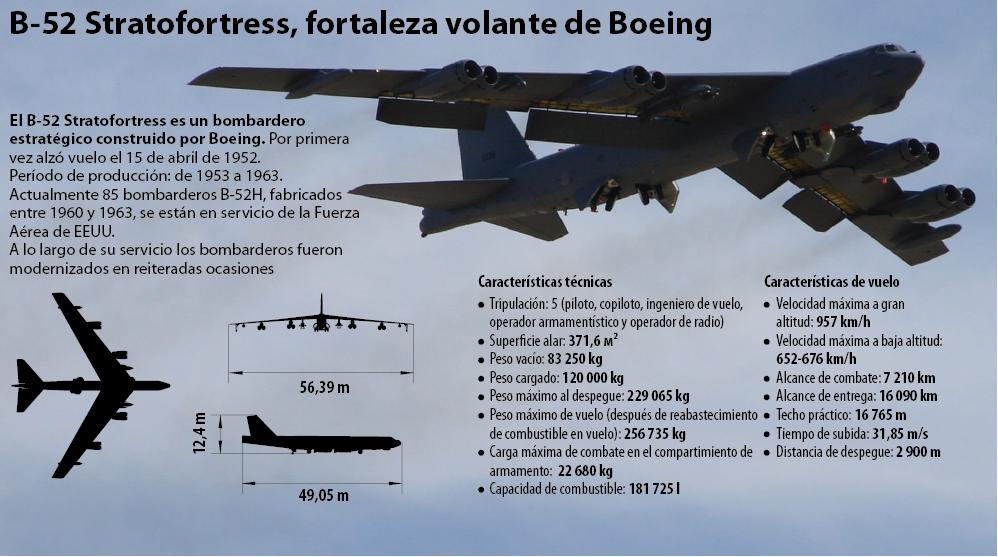 B-52 Stratofortress, fortaleza volante de Boeing - Sputnik Mundo
